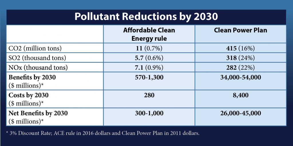 States, including Washington, local governments, and environmental groups are challenging repeal and replacement of Clean Power Plan